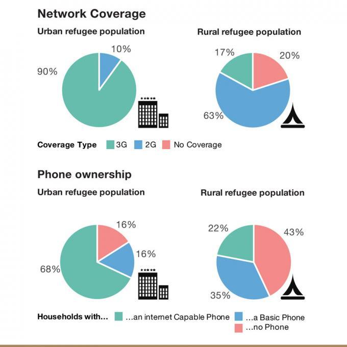 refugees' phone ownership